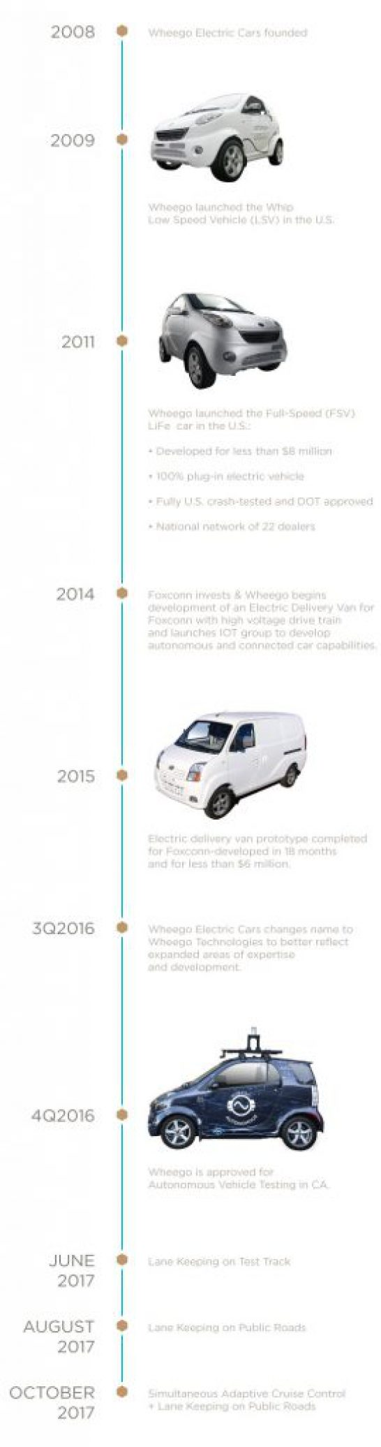 Wheego Timeline including Autonomous Vehicles development